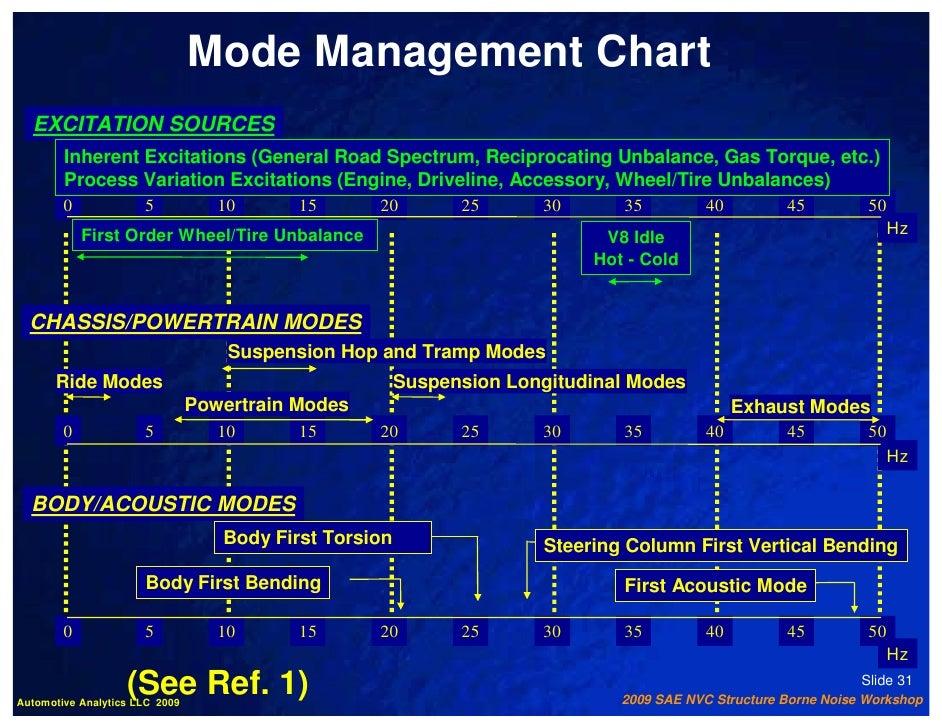 Automotive Wheel Torque Chart >> 2009 SAE Structure Borne NVH Workshop