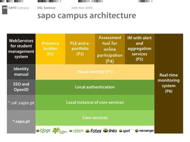 SAPO Campus    OSL Seminar     30th Nov 2009                 sapo campus architecture                                     ...