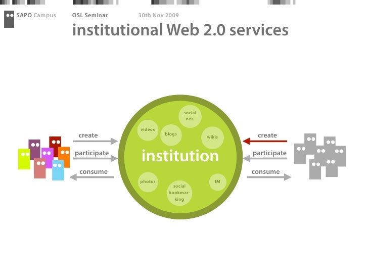 SAPO Campus   OSL Seminar   30th Nov 2009                institutional Web 2.0 services                                   ...