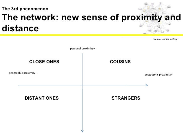 The 3rd phenomenon The network: new sense of proximity and distance  Source: semio factory personal proximity+ geographic ...