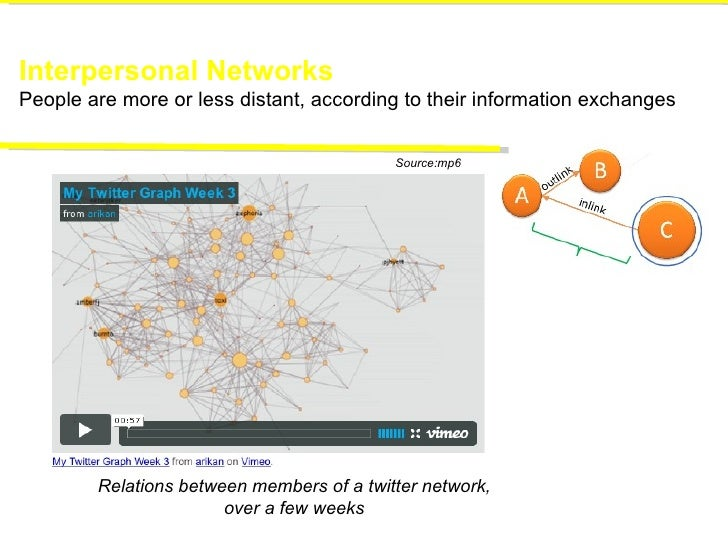 Interpersonal Networks People are more or less distant, according to their information exchanges Relations between members...