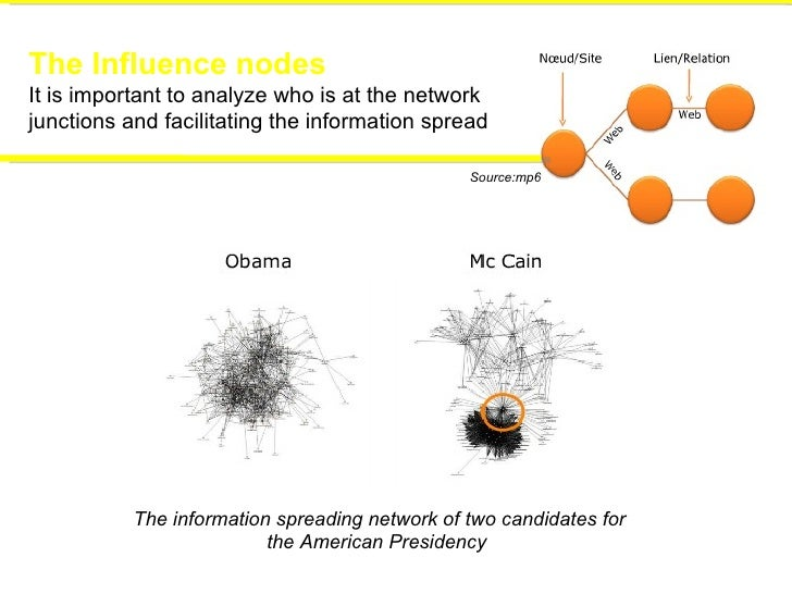 The Influence nodes It is important to analyze who is at the network  junctions and facilitating the information spread Th...
