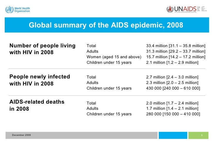 December 2009 Global summary of the AIDS epidemic, 2008   Total 33.4 million [31.1 – 35.8 million] Adults 31.3 million [29...