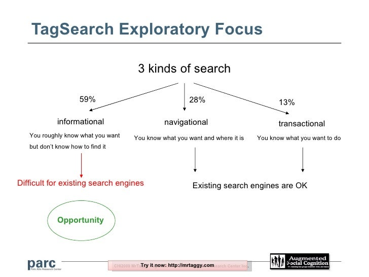 Information Seeking with Social Signals: Anatomy of a Social Tag-based Exploratory Search Browser Slide 3