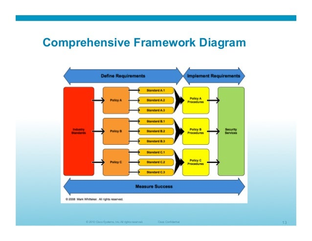 2010 02 Building Security Architecture Framework