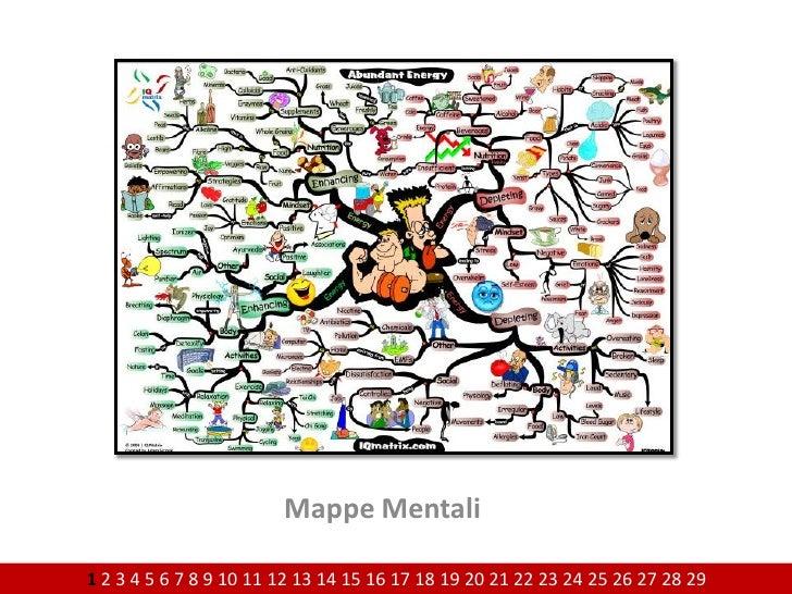 Mappe Mentali  1 2 3 4 5 6 7 8 9 10 11 12 13 14 15 16 17 18 19 20 21 22 23 24 25 26 27 28 29