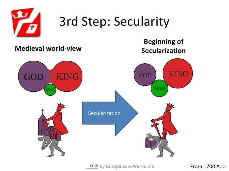 3rd Step: Secularity<br />Separation of politics and religion. <br />Logical reasoning more and more proves religious dog...