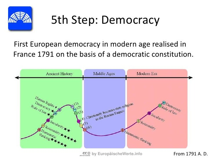 4th Step: Rule of Law<br />Applied secularity leads to the realisation of basic laws and constitutions created by humans i...