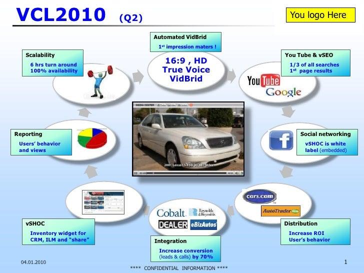 VCL2010  (Q2)<br />04.01.2010<br />1<br />Automated VidBrid <br />1st impression maters !<br />You Tube & vSEO<br />1/3 of...