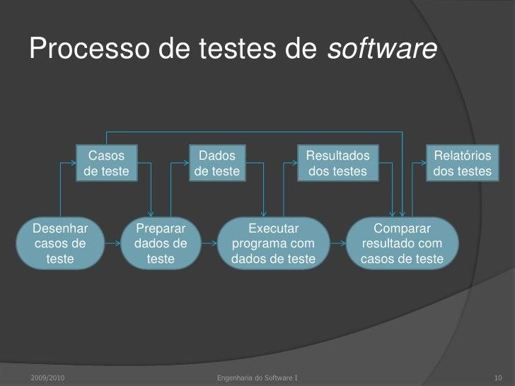 Processo de testes de software<br />2009/2010<br />10<br />Engenharia do Software I<br />Casos de teste<br />Dados de test...