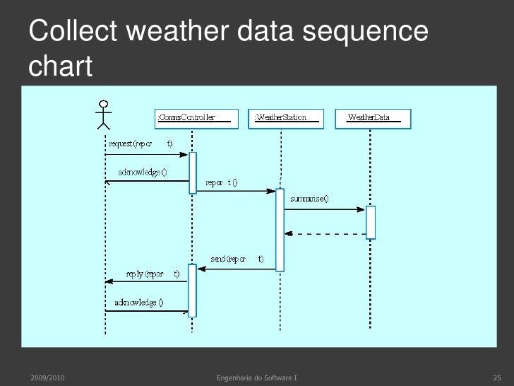 Testes de desempenho<br />Testes de lançamento podem envolver teste a propriedades emergentes<br />Testes de desempenho<br...