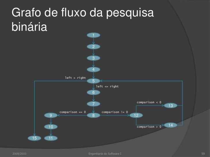Caminhos independentes<br />2009/2010<br />59<br />Engenharia do Software I<br />1<br />1<br />1, 2, 3, 4, 5, 15<br />1, 2...