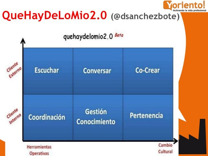 <ul><li>QueHayDeLoMio2.0   (@dsanchezbote) </li></ul>