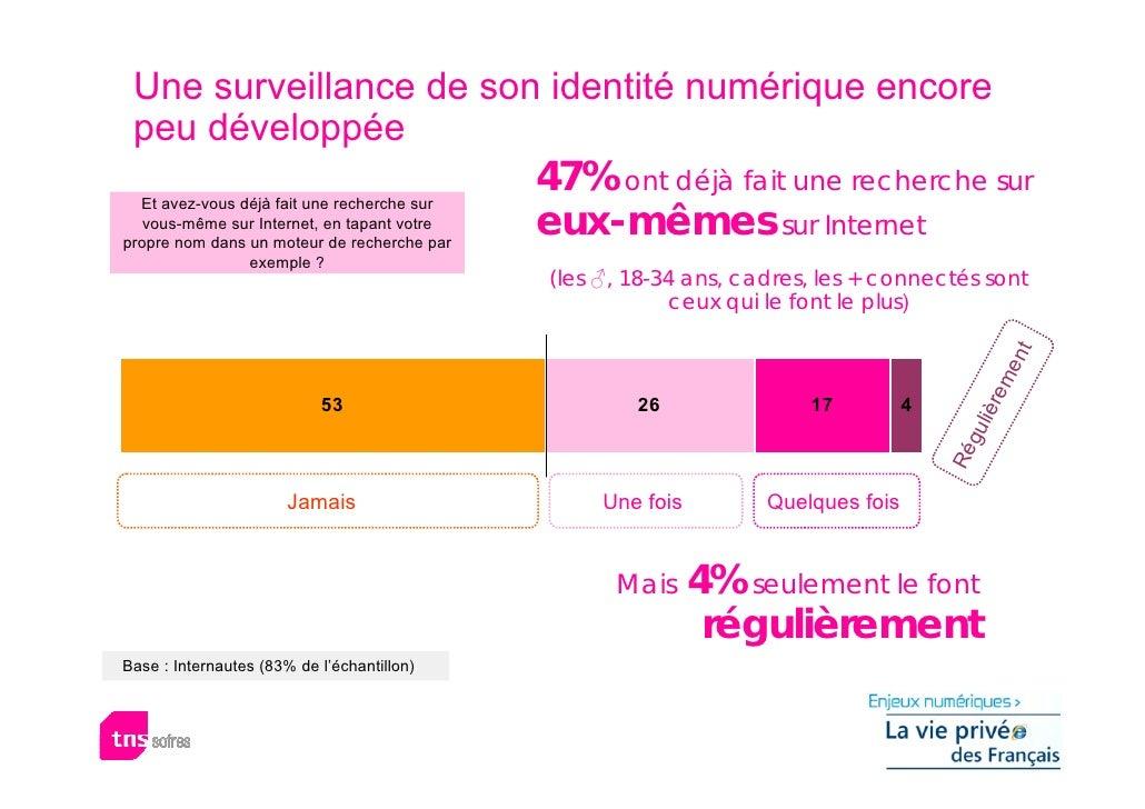 Une surveillance de son identité numérique encore  peu développée                                              47% ont déj...