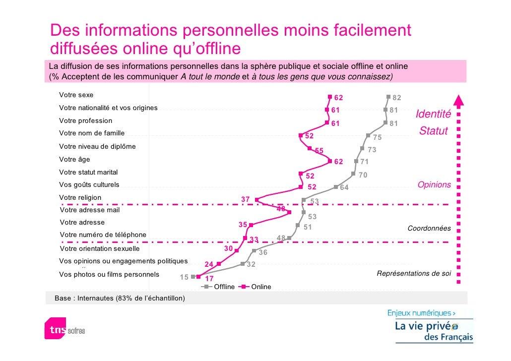 Des informations personnelles moins facilement diffusées online qu'offline La diffusion de ses informations personnelles d...