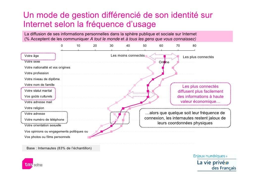 Un mode de gestion différencié de son identité sur Internet selon la fréquence d'usage La diffusion de ses informations pe...