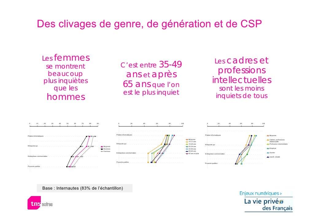 Des clivages de genre, de génération et de CSP                      Les femmes                                            ...