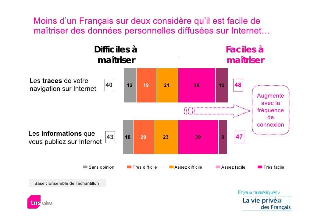 Moins d'un Français sur deux considère qu'il est facile de  maîtriser des données personnelles diffusées sur Internet…    ...