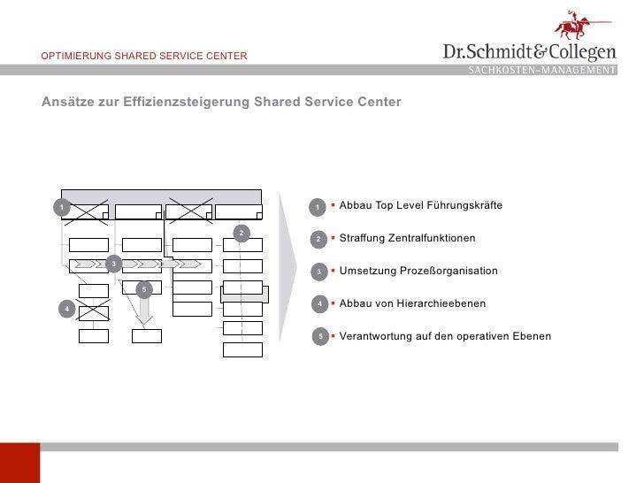 OPTIMIERUNG SHARED SERVICE CENTER                                                                        SACHKOSTEN-MANAGE...
