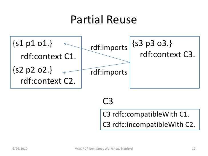 Partial Reuse {s1 p1 o1.}              rdf:imports                                      {s3 p3 o3.}   rdf:context C1.     ...
