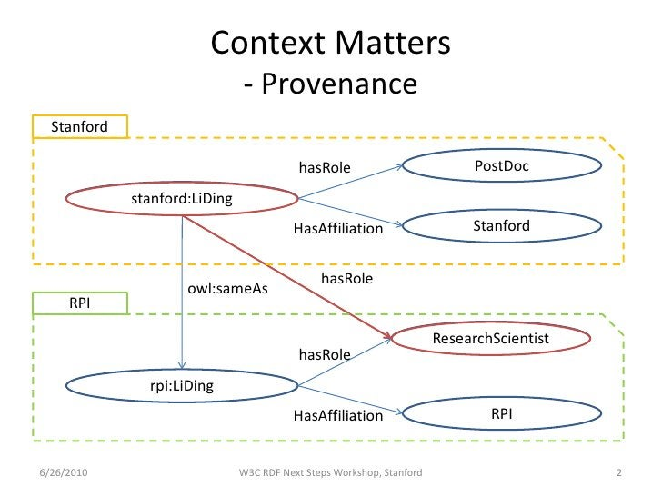 Context Matters                                - Provenance   Stanford                                             hasRole...