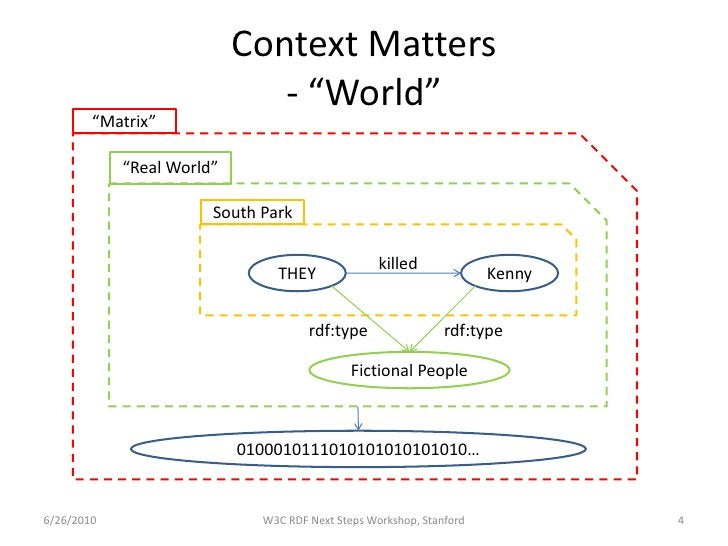 "Context Matters                               - ""World""         ""Matrix""              ""Real World""                        ..."