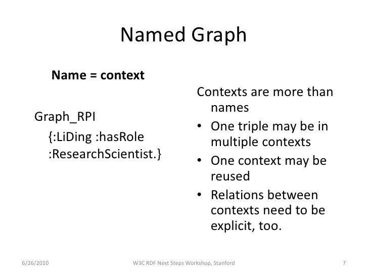 Named Graph             Name = context                                                Contexts are more than              ...