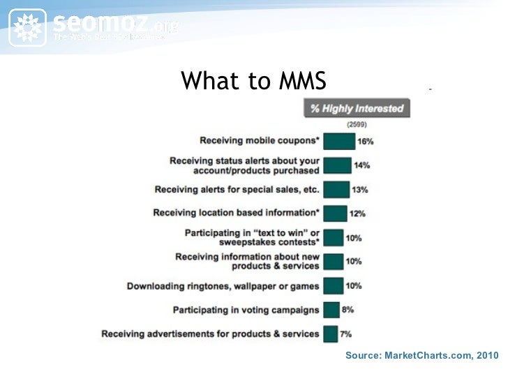 What to MMS Source: MarketCharts.com, 2010