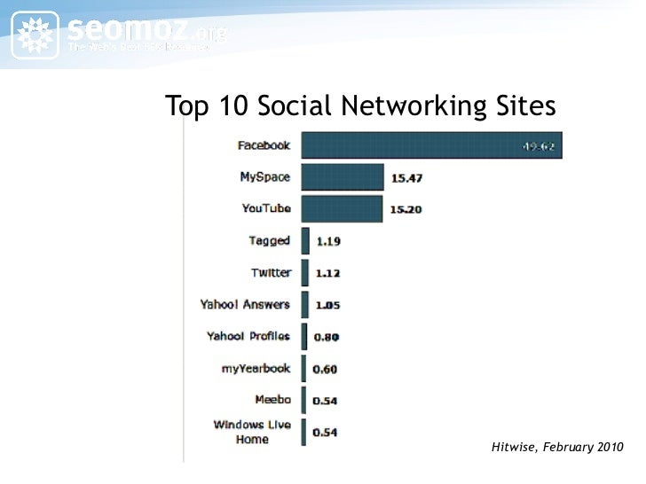 Top 10 Social Networking Sites Hitwise, February 2010