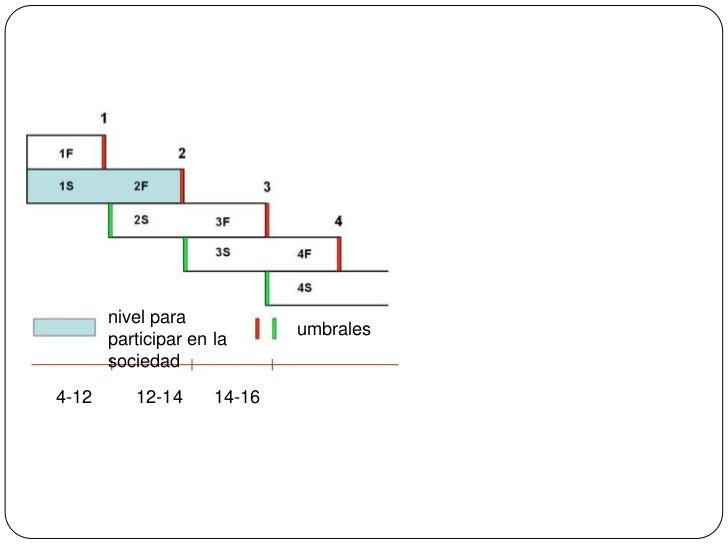 nivel para participar en la sociedad<br />umbrales<br />4-12<br />12-14<br />14-16<br />