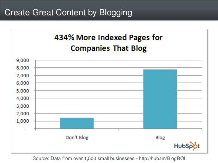 Create Great Content by Blogging            Source: Data from over 1,500 small businesses - http://hub.tm/BlogROI