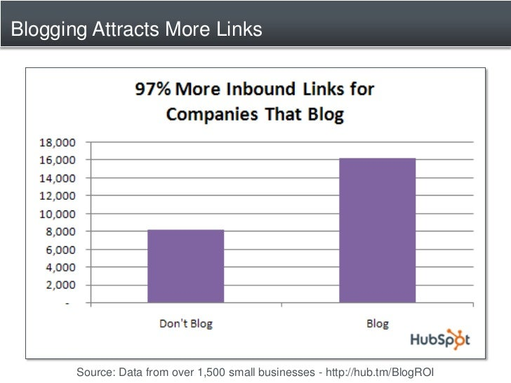 Blogging Attracts More Links            Source: Data from over 1,500 small businesses - http://hub.tm/BlogROI