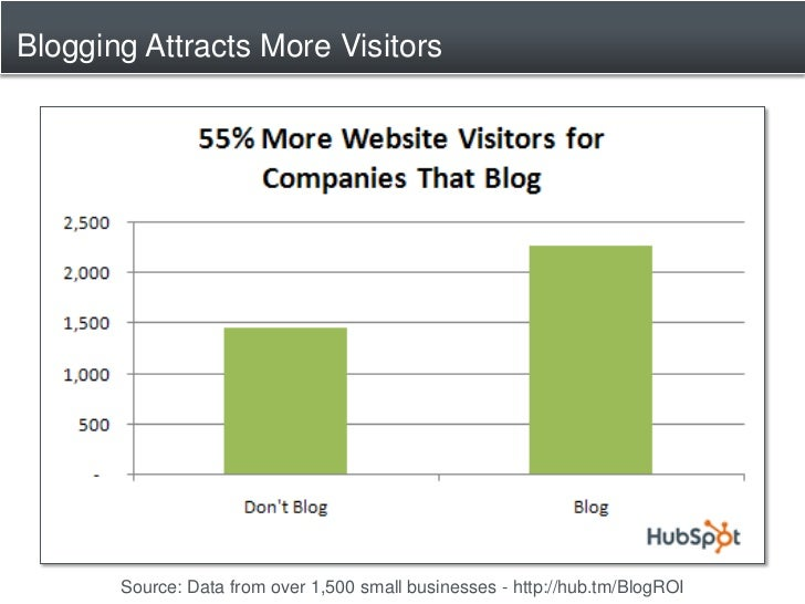 Blogging Attracts More Visitors            Source: Data from over 1,500 small businesses - http://hub.tm/BlogROI