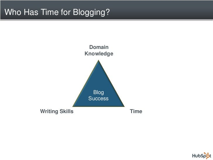 Who Has Time for Blogging?                              Domain                          Knowledge                         ...