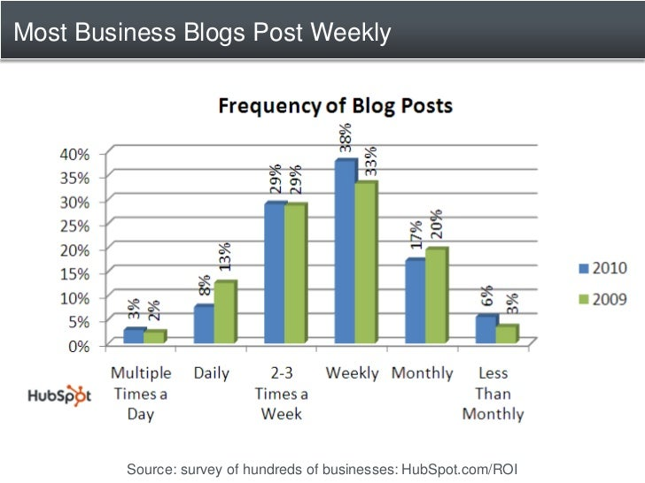 Most Business Blogs Post Weekly              Source: survey of hundreds of businesses: HubSpot.com/ROI