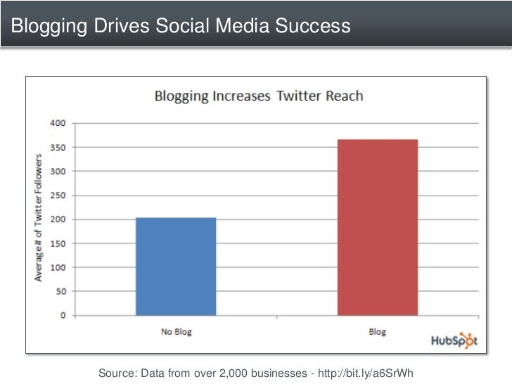 Blogging Drives Social Media Success              Source: Data from over 2,000 businesses - http://bit.ly/a6SrWh