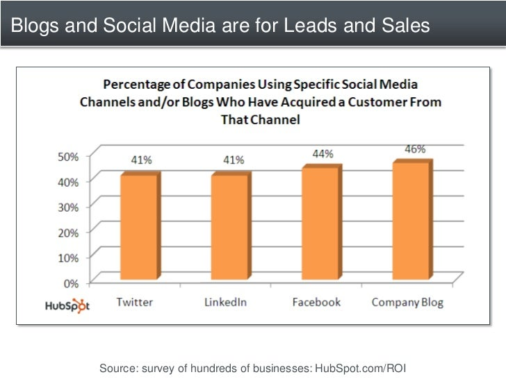 Blogs and Social Media are for Leads and Sales              Source: survey of hundreds of businesses: HubSpot.com/ROI