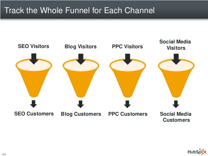 Track the Whole Funnel for Each Channel                                                         Social Media       SEO Vis...