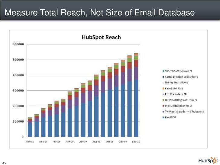 Measure Total Reach, Not Size of Email Database     45