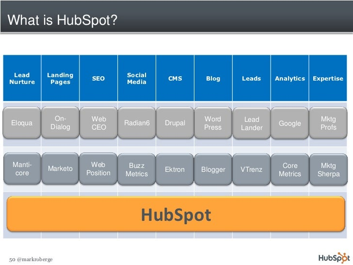 What is HubSpot?    Lead        Landing              Social                         SEO                 CMS       Blog    ...