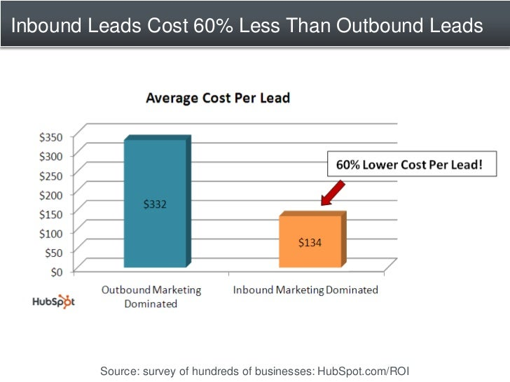 Inbound Leads Cost 60% Less Than Outbound Leads             Source: survey of hundreds of businesses: HubSpot.com/ROI
