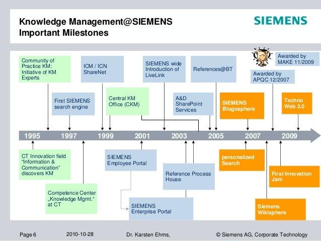 siemens knowledge management