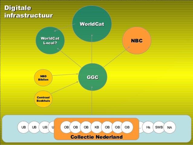 WorldCatWorldCat UBUB UBUB UBUB UBUB …… HsHs SWBSWB NANA Collectie NederlandCollectie Nederland NBCNBC GGCGGC OBOB OBOB OB...