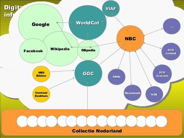 DigitaleDigitale infrastructuurinfrastructuur Open IndexOpen IndexOpen IndexOpen IndexWorldCatWorldCat Collectie Nederland...