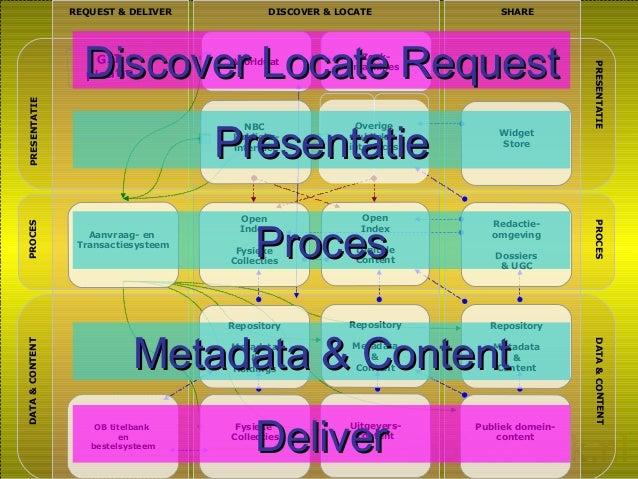 DATA&CONTENT DATA&CONTENT DISCOVER & LOCATE PRESENTATIE PRESENTATIE PROCES PROCES SHAREREQUEST & DELIVER GIIGII plaatjepla...