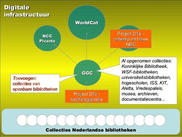 Collecties Nederlandse bibliothekenCollecties Nederlandse bibliotheken NCCNCC PicartaPicarta WorldCatWorldCat GGCGGC NBCNB...