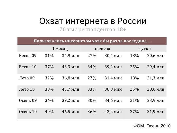 выжимка статистик рунета 2010 Slide 2