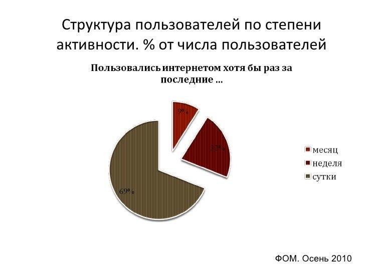 выжимка статистик рунета 2010 Slide 3