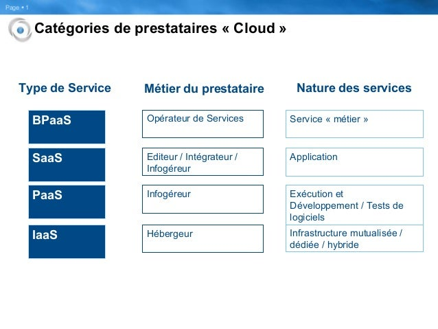 Page  1 Catégories de prestataires « Cloud » IaaS Hébergeur PaaS Infogéreur SaaS Editeur / Intégrateur / Infogéreur BPaaS...
