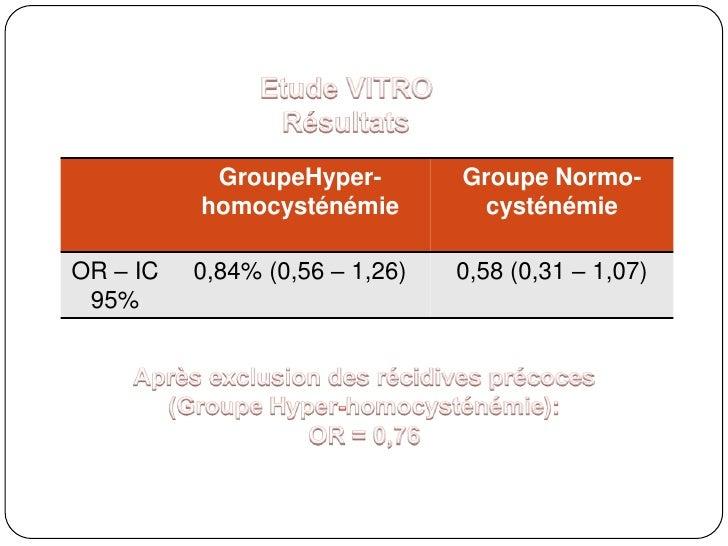 Etude VITRO<br />Résultats<br />Après exclusion des récidives précoces (Groupe Hyper-homocysténémie): <br />OR = 0,76<br />